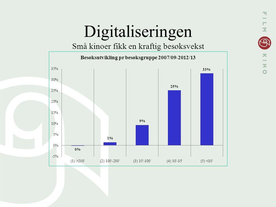 Digitaliseringen Små kinoer fikk en kraftig besøksvekst