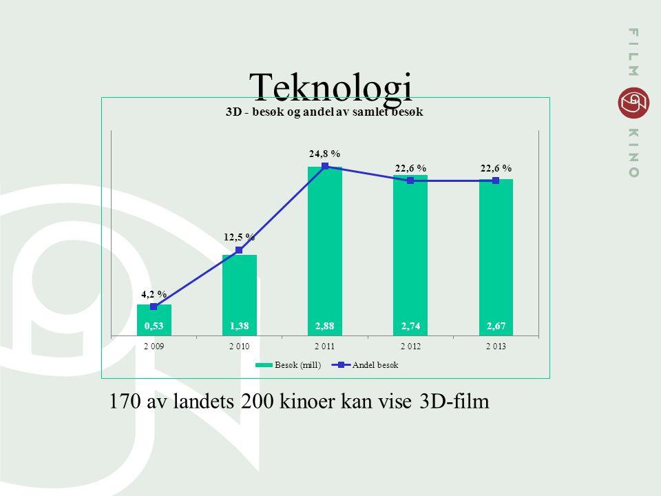 Teknologi 170 av landets 200 kinoer kan vise 3D-film
