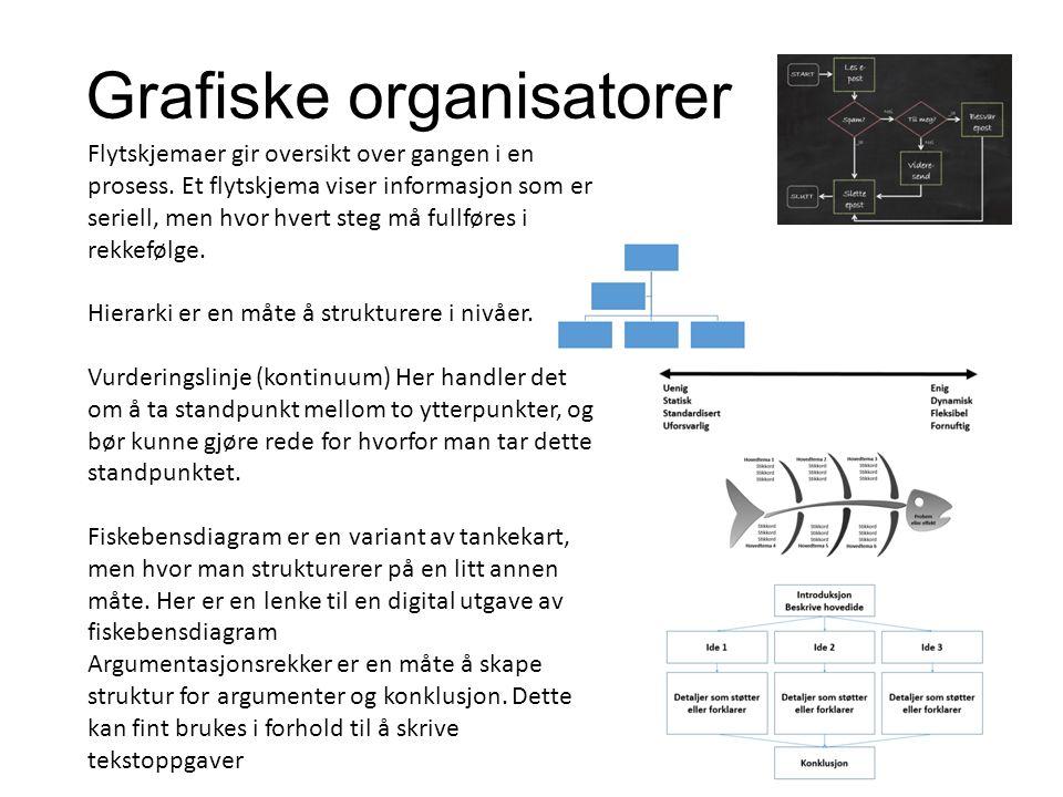 Grafiske organisatorer Flytskjemaer gir oversikt over gangen i en prosess.