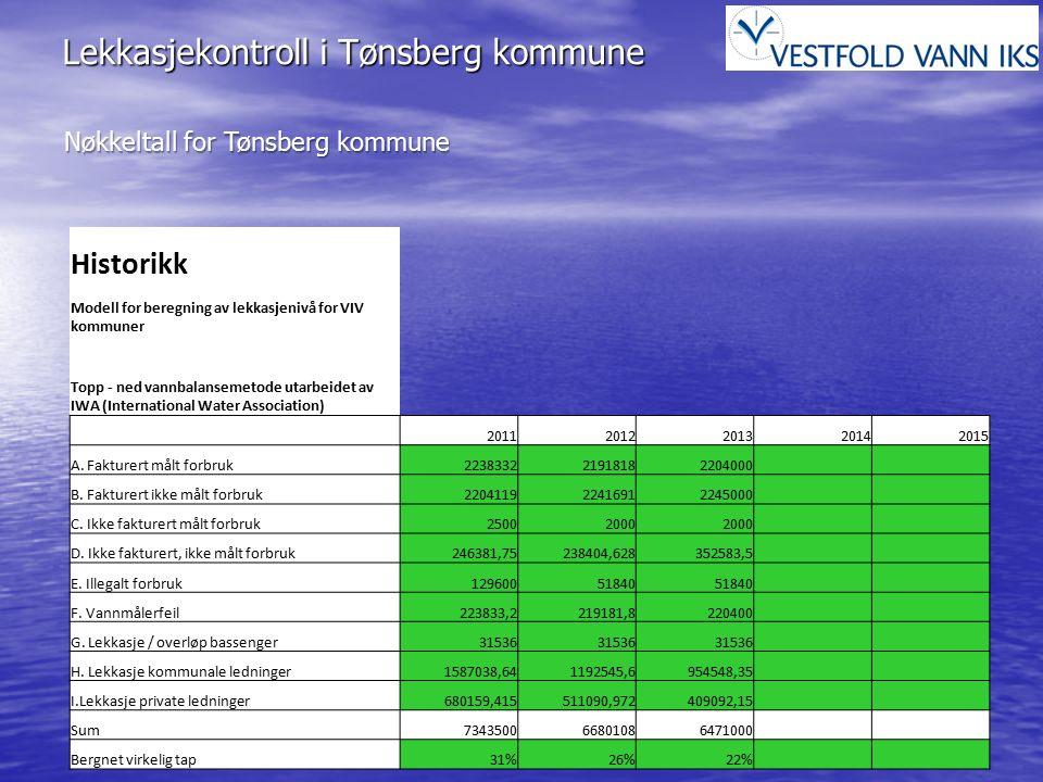 Lekkasjekontroll i Tønsberg kommune Nøkkeltall for Tønsberg kommune Historikk Modell for beregning av lekkasjenivå for VIV kommuner Topp - ned vannbal