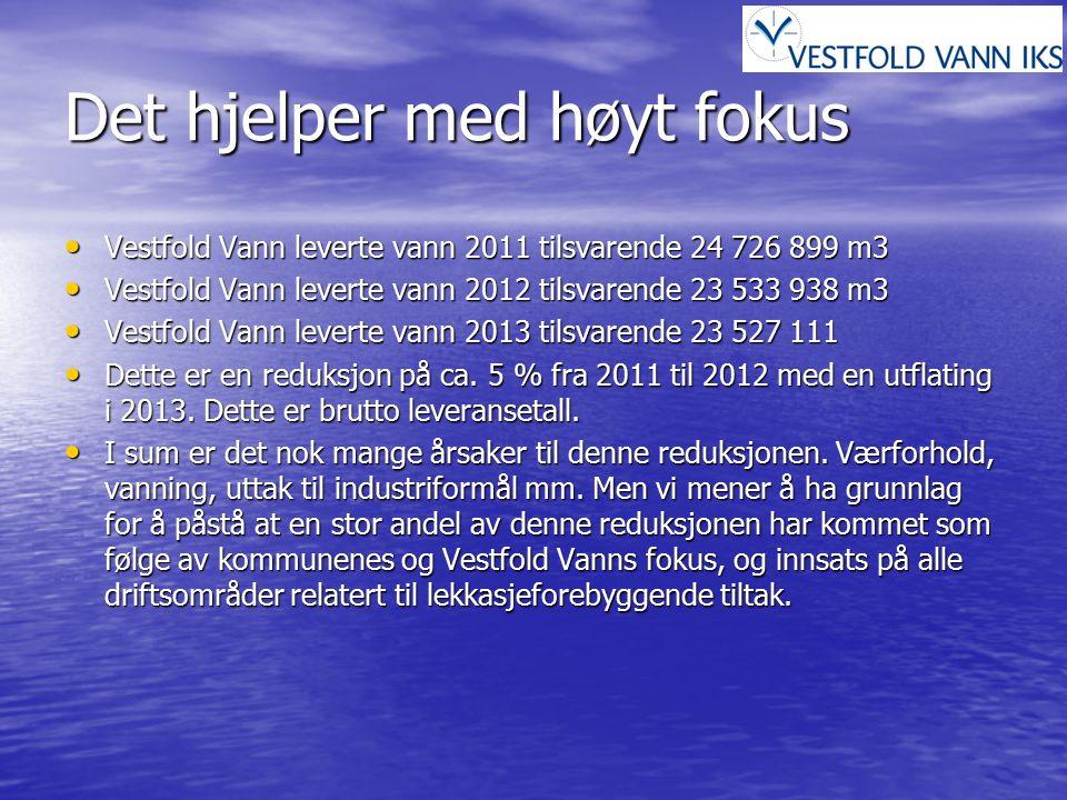 Det hjelper med høyt fokus Vestfold Vann leverte vann 2011 tilsvarende 24 726 899 m3 Vestfold Vann leverte vann 2011 tilsvarende 24 726 899 m3 Vestfol