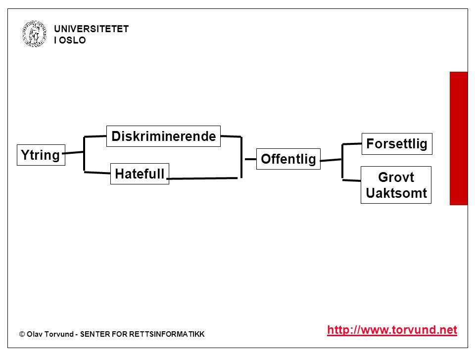 © Olav Torvund - SENTER FOR RETTSINFORMATIKK UNIVERSITETET I OSLO http://www.torvund.net Diskriminerende Hatefull Offentlig Ytring Forsettlig Grovt Uaktsomt