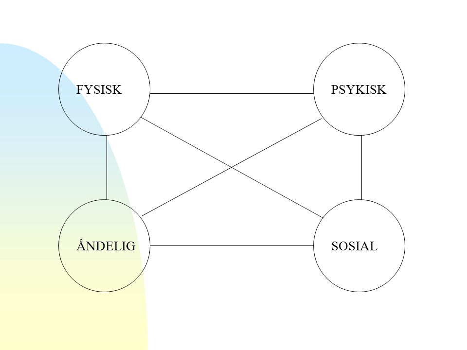 FYSISK SOSIALÅNDELIG PSYKISK