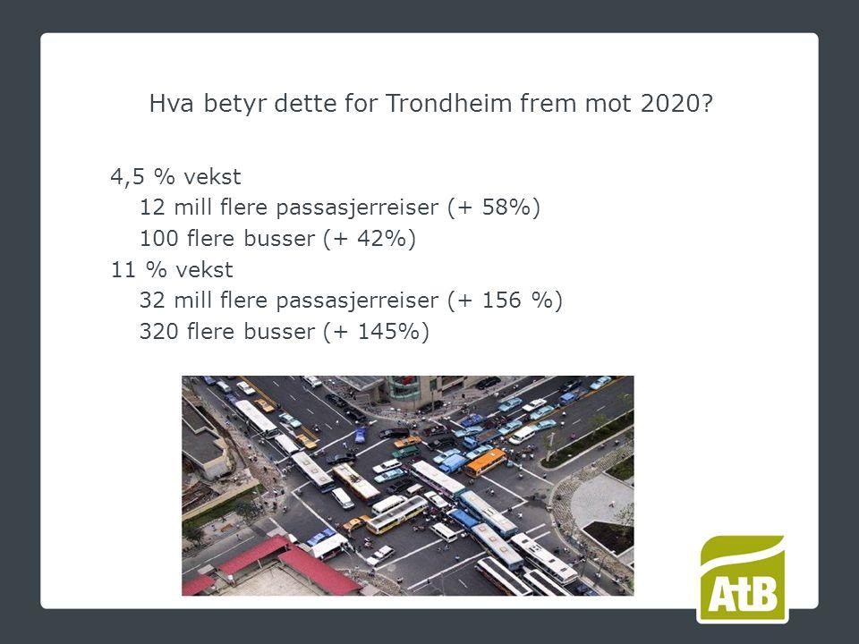 4,5 % vekst 12 mill flere passasjerreiser (+ 58%) 100 flere busser (+ 42%) 11 % vekst 32 mill flere passasjerreiser (+ 156 %) 320 flere busser (+ 145%) Hva betyr dette for Trondheim frem mot 2020