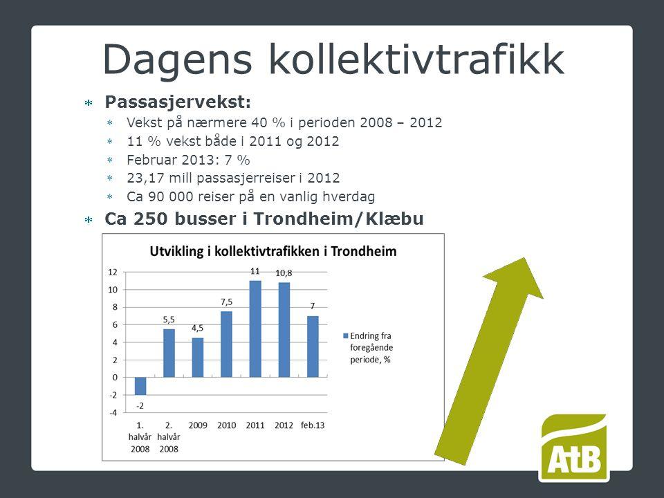 Passasjervekst: Vekst på nærmere 40 % i perioden 2008 – 2012 11 % vekst både i 2011 og 2012 Februar 2013: 7 % 23,17 mill passasjerreiser i 2012 Ca 90 000 reiser på en vanlig hverdag Ca 250 busser i Trondheim/Klæbu Dagens kollektivtrafikk