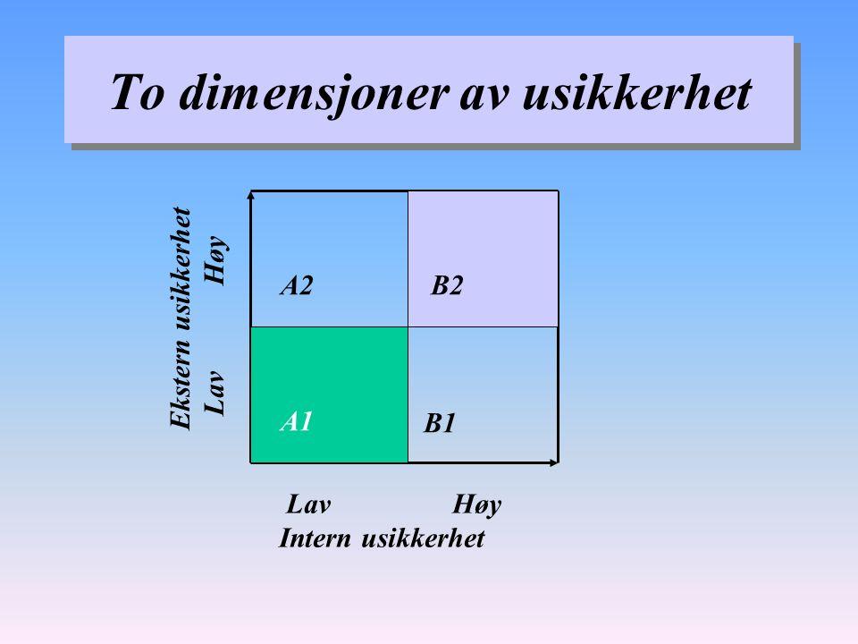 To dimensjoner av usikkerhet A2 B1 Lav Høy Intern usikkerhet Ekstern usikkerhet Lav Høy B2 A1