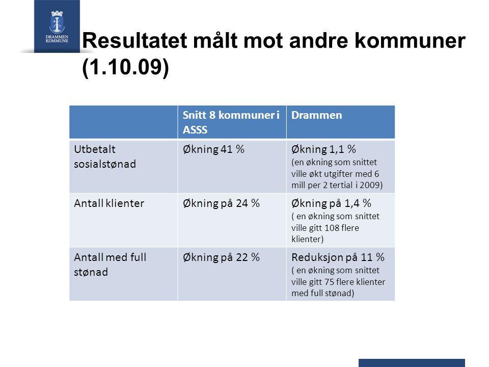 Resultatet målt mot andre kommuner (1.10.09) Snitt 8 kommuner i ASSS Drammen Utbetalt sosialstønad Økning 41 %Økning 1,1 % (en økning som snittet vill