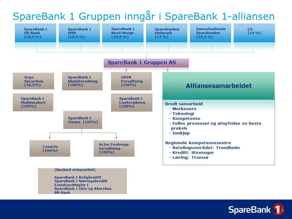 SpareBank 1 Gruppen AS SpareBank 1 SR-Bank (19,5 %) SpareBank 1 SMN (19,5 %) SpareBank 1 Nord-Norge (19,5 %) Sparebanken Hedmark (12 %) Samarbeidende Sparebanker (19,5 %) LO (10 %) SpareBank 1 Skadeforsikring (100%) ODIN Forvaltning (100%) Actor Fordrings- forvaltning (100%) Conecto (100%) SpareBank 1 Finans (100%) SpareBank 1 Medlemskort (100%) Argo Securities (76,5%) SpareBank 1 Livsforsikring (100%) Alliansesamarbeidet Bredt samarbeid - Merkevare - Teknologi - Kompetanse - Felles prosesser og utnyttelse av beste praksis - Innkjøp Regionale kompetansesentra - Betalingsområdet: Trondheim - Kreditt: Stavanger - Læring: Tromsø (Bankeid virksomhet) SpareBank 1 Boligkreditt SpareBank 1 Næringskreditt EiendomsMegler 1 SpareBank 1 Oslo og Akershus BN Bank SpareBank 1 Gruppen inngår i SpareBank 1-alliansen