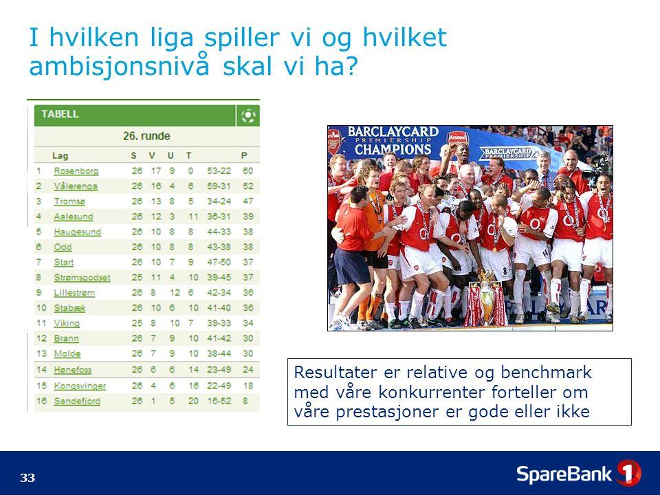 33 I hvilken liga spiller vi og hvilket ambisjonsnivå skal vi ha.