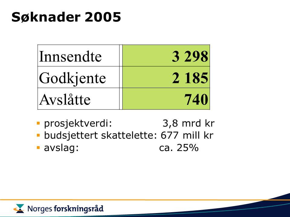 Søknader 2005 Innsendte3 298 Godkjente2 185 Avslåtte740  prosjektverdi: 3,8 mrd kr  budsjettert skattelette: 677 mill kr  avslag: ca.