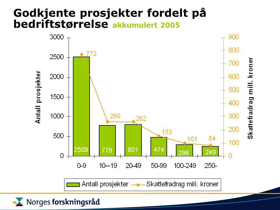 Godkjente prosjekter fordelt på bedriftstørrelse akkumulert 2005