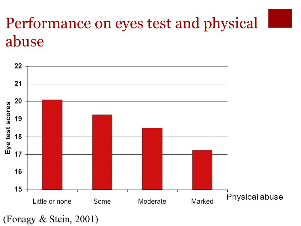 Performance on eyes test and sexual abuse Sexual abuse