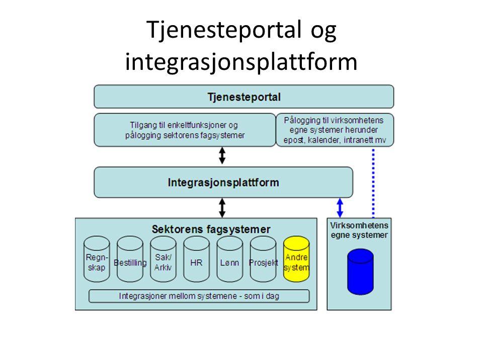 Tjenesteportal og integrasjonsplattform