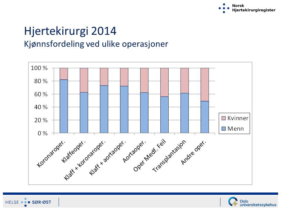 Hjertekirurgi i Norge 2014 Operasjonstyper ift bosted Operasjoner per regionper 100 000 innbyggere