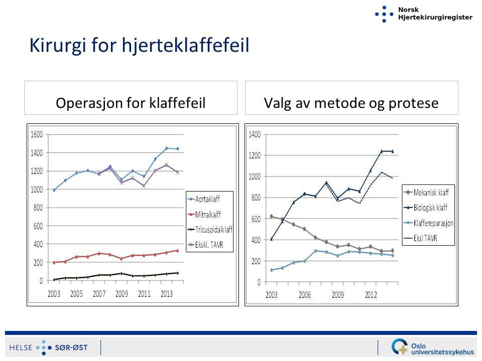 Preoperativ risiko ved hjertekirurgi * Euroscore I beregnet for pasienter > 18 år Hypertensjon ikke registrert før 2013 %