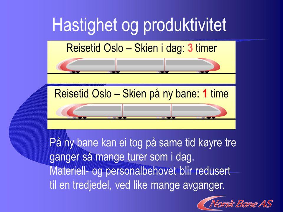 Hastighet og produktivitet På ny bane kan ei tog på same tid køyre tre ganger så mange turer som i dag.