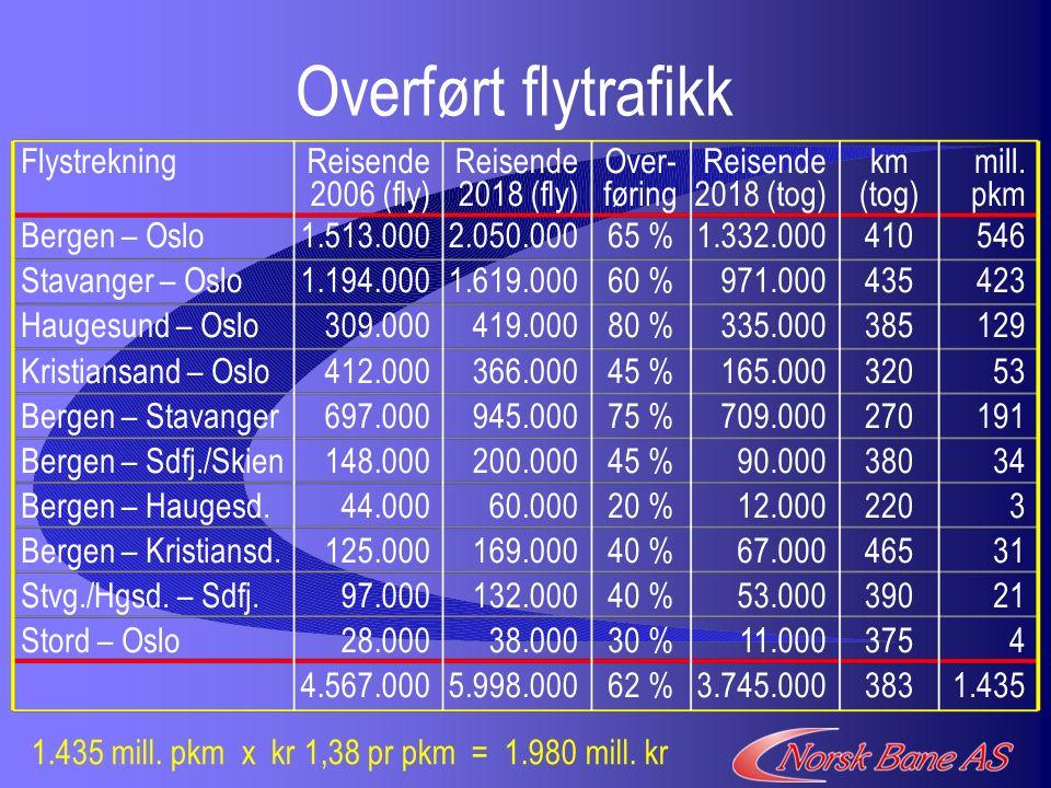 Overført flytrafikk Flystrekning Bergen – Oslo Stavanger – Oslo Haugesund – Oslo Kristiansand – Oslo Bergen – Stavanger Bergen – Sdfj./Skien Bergen – Haugesd.
