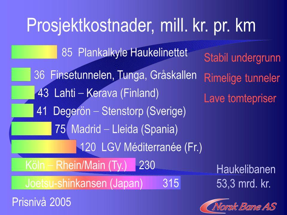 Prosjektkostnader, mill. kr. pr. km Stabil undergrunn Lave tomtepriser Haukelibanen 53,3 mrd.