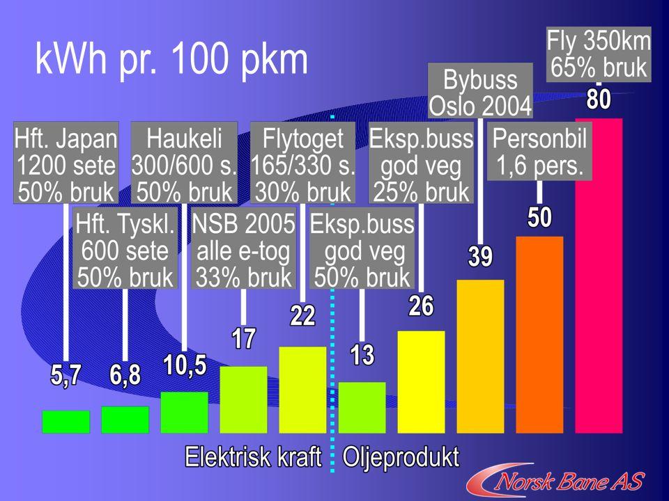 kWh pr. 100 pkm