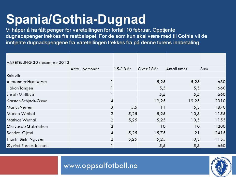 www.oppsalfotball.no Spania/Gothia-Dugnad Vi håper å ha fått penger for varetellingen før forfall 10 februar.
