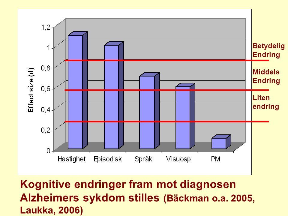 Kognitive endringer fram mot diagnosen Alzheimers sykdom stilles (Bäckman o.a. 2005, Laukka, 2006) Betydelig Endring Middels Endring Liten endring