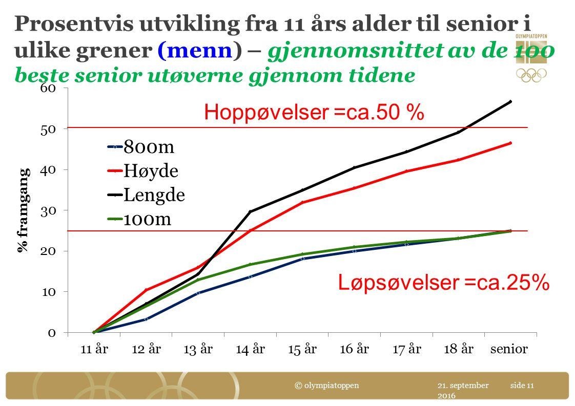Prosentvis utvikling fra 11 års alder til senior i ulike grener (menn) – gjennomsnittet av de 100 beste senior utøverne gjennom tidene 21.