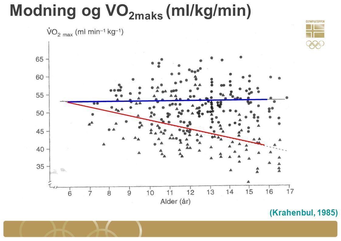 Modning og VO 2maks (ml/kg/min) (Krahenbul, 1985)