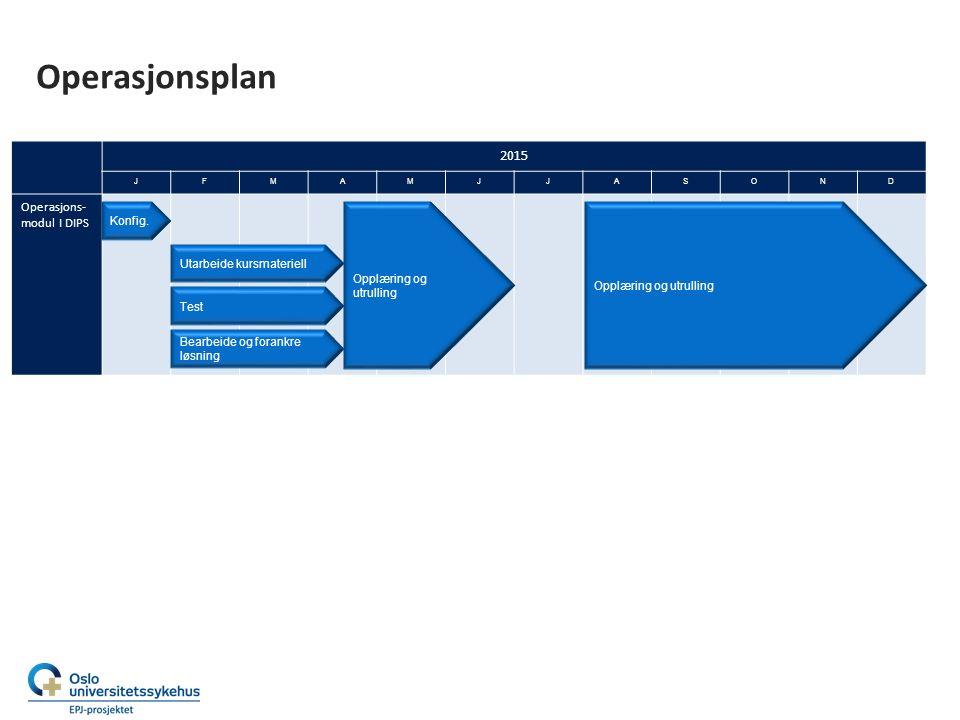 2015 JFMAMJJASOND Operasjons- modul I DIPS Operasjonsplan Konfig. Test Bearbeide og forankre løsning Opplæring og utrulling Utarbeide kursmateriell