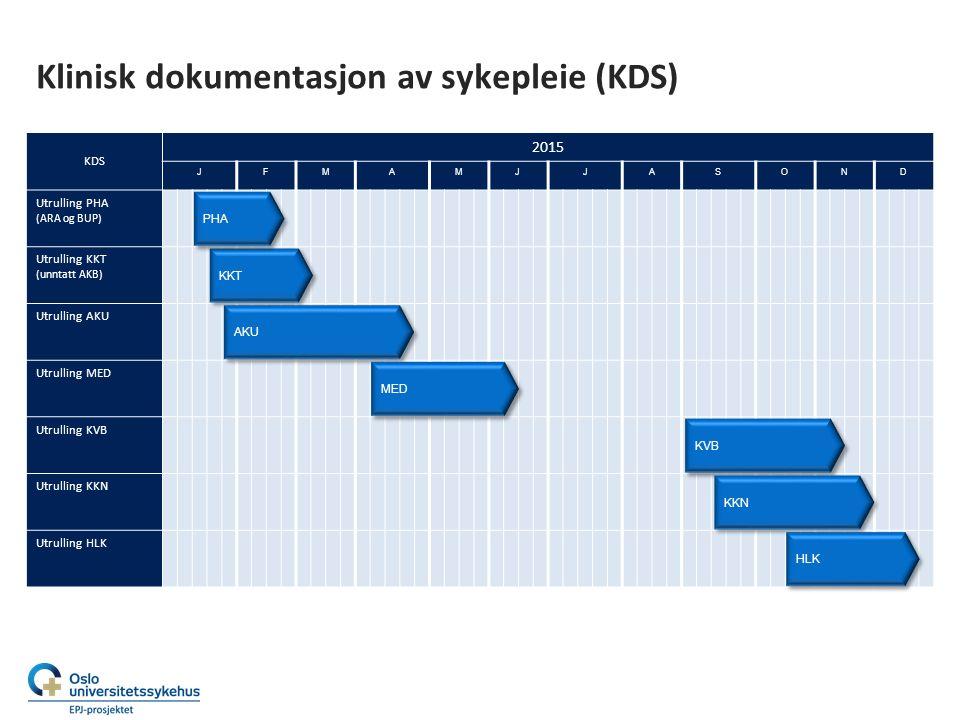 Klinisk dokumentasjon av sykepleie (KDS) KDS 2015 JFMAMJJASOND Utrulling PHA (ARA og BUP) Utrulling KKT (unntatt AKB) Utrulling AKU Utrulling MED Utru