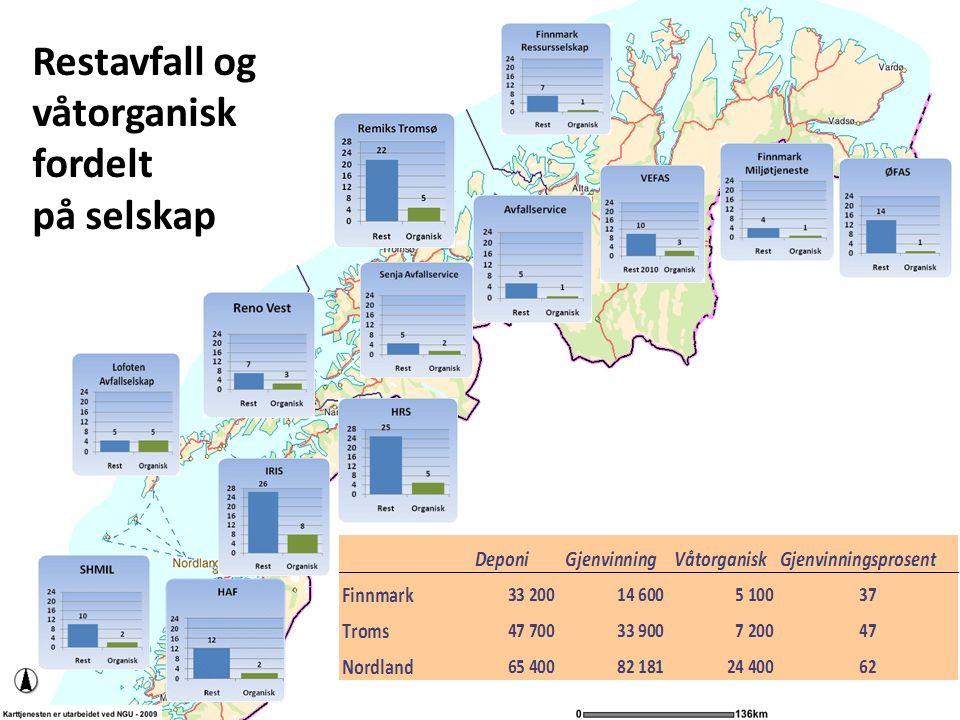 Restavfall og våtorganisk fordelt på selskap