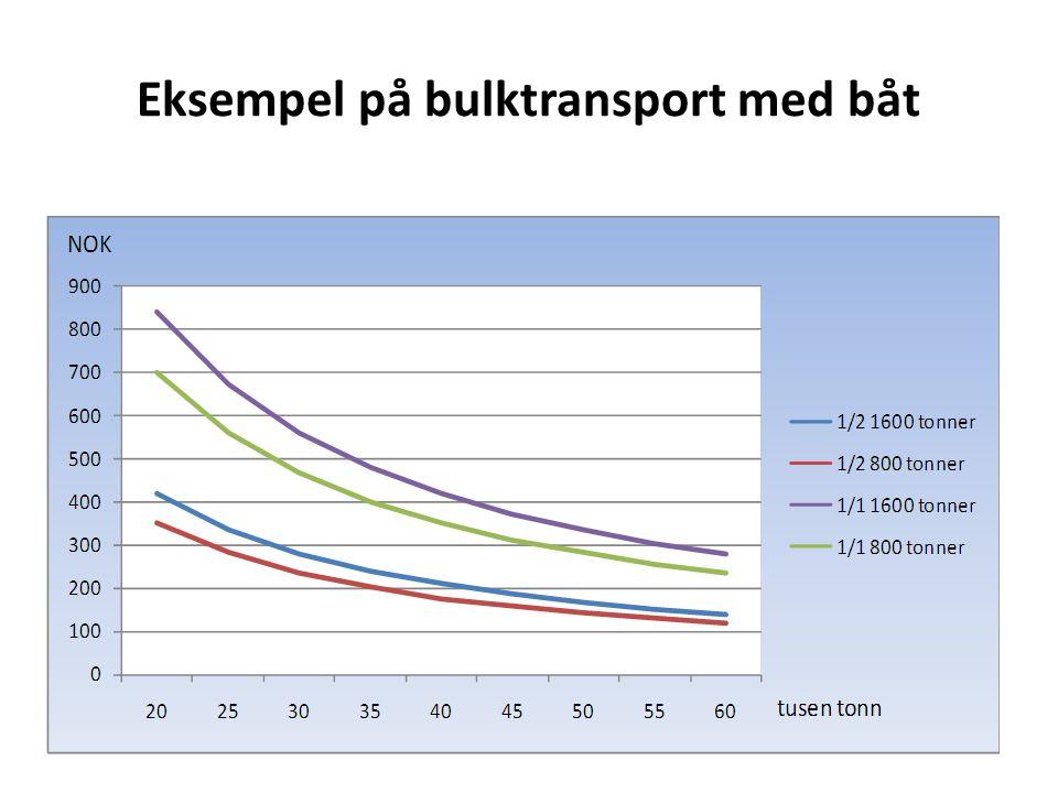 Eksempel på bulktransport med båt