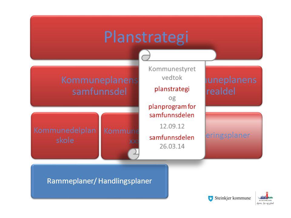 Planstrategi Kommuneplanens samfunnsdel Kommunedelplan skole Kommunedelplan xxx Kommuneplanens arealdel Reguleringsplaner Rammeplaner/ Handlingsplaner