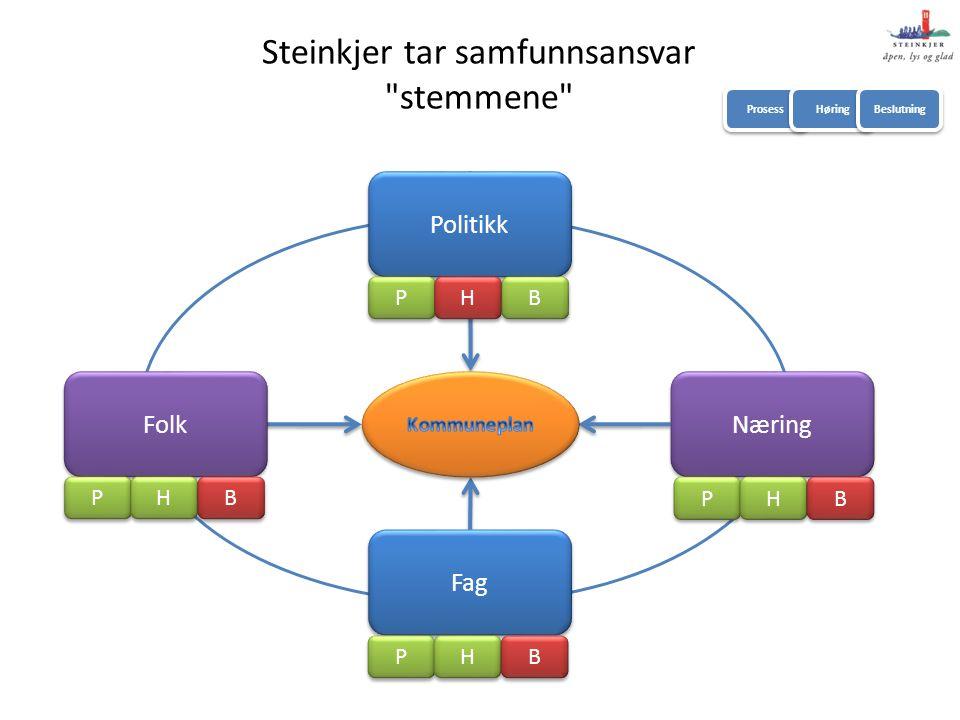 Folk Fag Politikk Næring P P H H B B P P H H B B P P H H B B P P H H B B Steinkjer tar samfunnsansvar stemmene Prosess Høring Beslutning