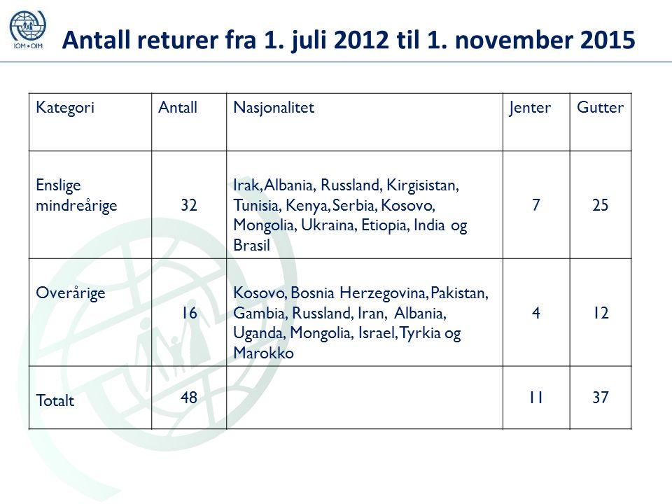 13 Antall returer fra 1. juli 2012 til 1.