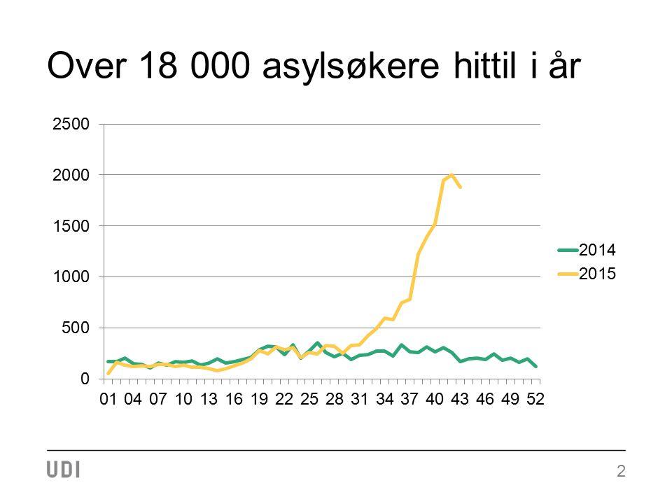 13 Antall returer fra 1.juli 2012 til 1.