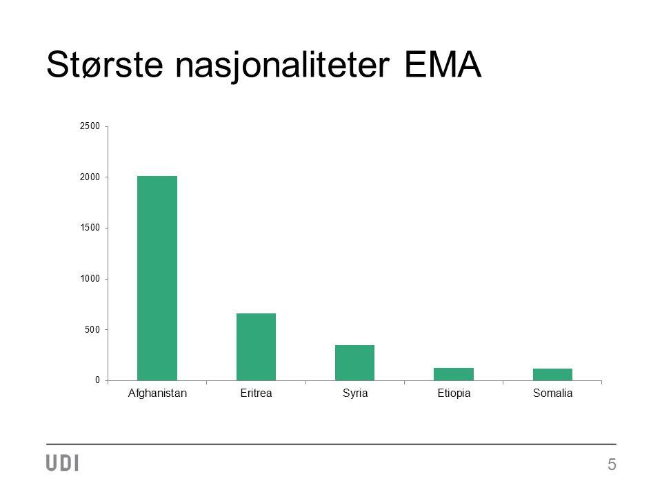 Største nasjonaliteter EMA 5