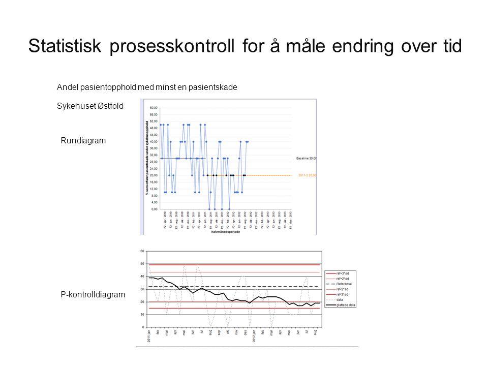 Statistisk prosesskontroll for å måle endring over tid Andel pasientopphold med minst en pasientskade Sykehuset Østfold P-kontrolldiagram Rundiagram