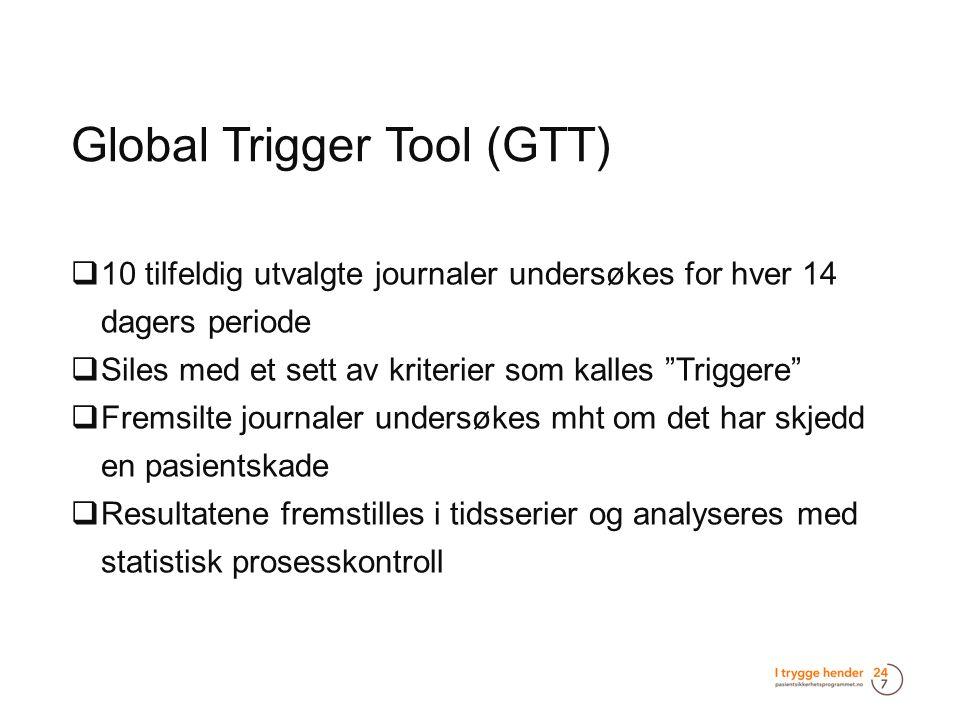 """Global Trigger Tool (GTT)  10 tilfeldig utvalgte journaler undersøkes for hver 14 dagers periode  Siles med et sett av kriterier som kalles """"Trigger"""