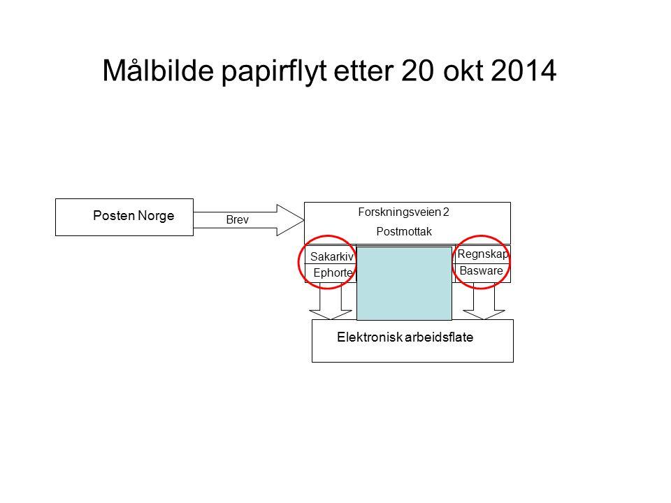 Målbilde papirflyt etter 20 okt 2014 Posten Norge Brev Forskningsveien 2 Postmottak EphorteDIPS Basware SakarkivHenvisningsmottak Regnskap Elektronisk arbeidsflate