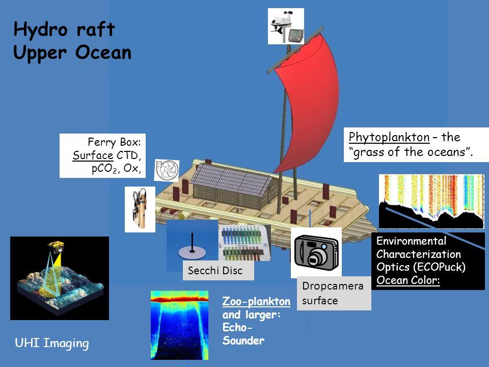 Hydro raft Upper Ocean UHI Imaging Environmental Characterization Optics (ECOPuck) Ocean Color: Teknisk: Q1: hva trenger Ekopuck: - Kai sjekker Q2?Trenger UHI winch.