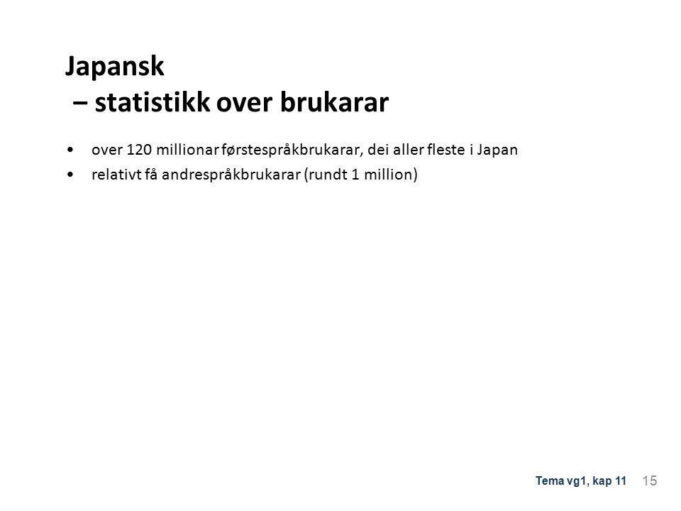 Japansk ‒ statistikk over brukarar over 120 millionar førstespråkbrukarar, dei aller fleste i Japan relativt få andrespråkbrukarar (rundt 1 million) 15 Tema vg1, kap 11