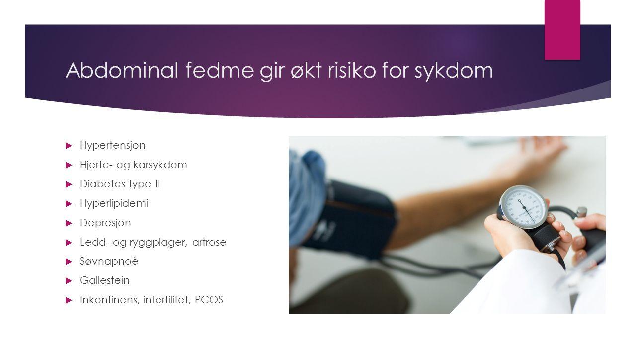 Abdominal fedme gir økt risiko for sykdom  Hypertensjon  Hjerte- og karsykdom  Diabetes type II  Hyperlipidemi  Depresjon  Ledd- og ryggplager,