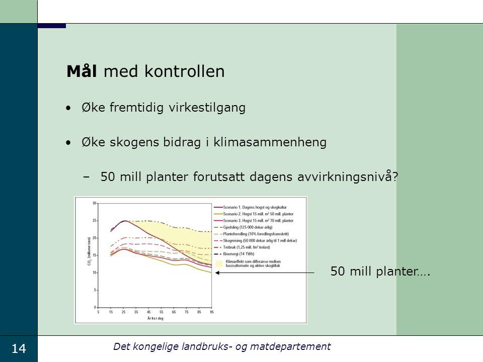 14 Det kongelige landbruks- og matdepartement Mål med kontrollen Øke fremtidig virkestilgang Øke skogens bidrag i klimasammenheng –50 mill planter forutsatt dagens avvirkningsnivå.