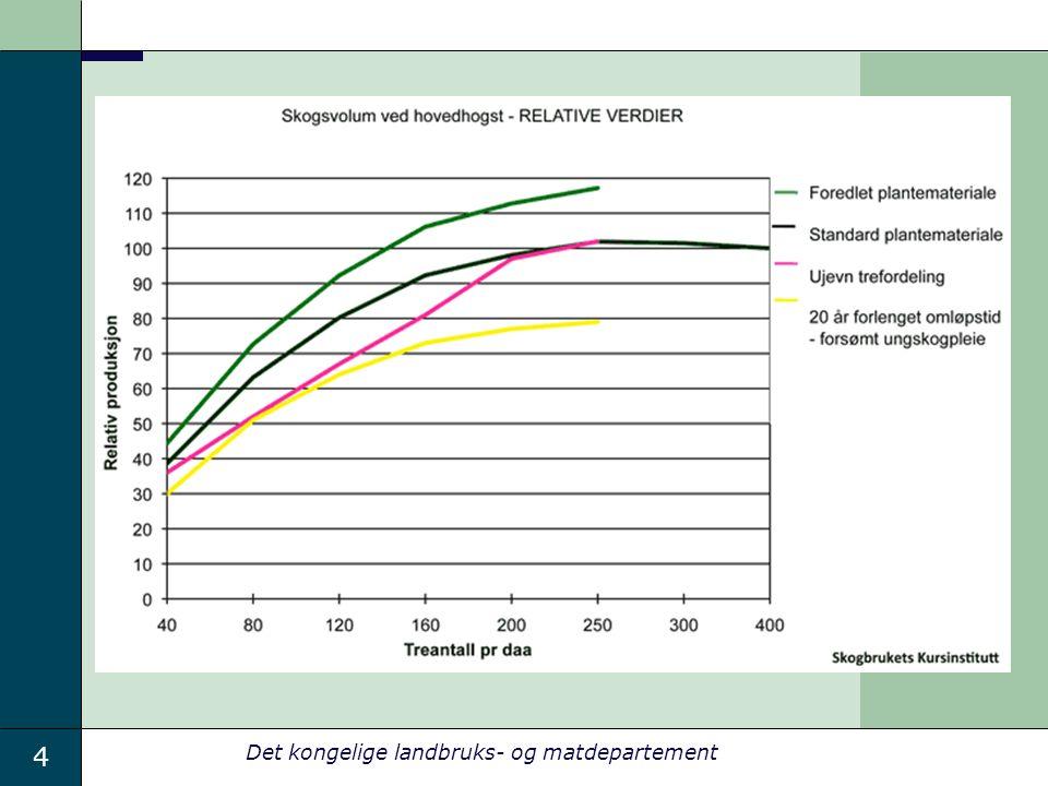 15 Det kongelige landbruks- og matdepartement Utfordringer: Tid til å håndheve forskriften.
