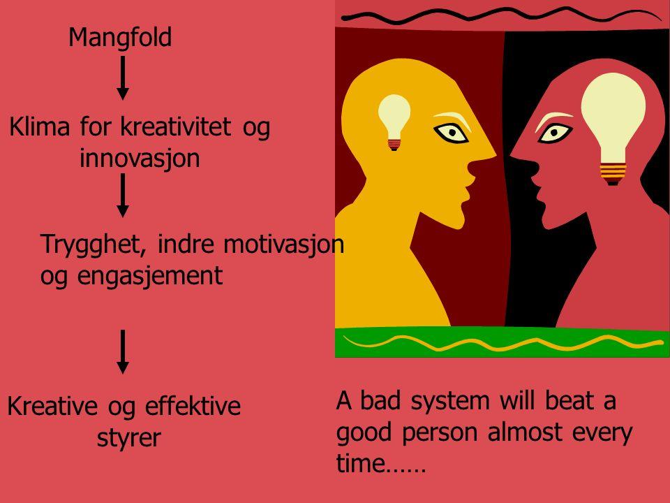 A bad system will beat a good person almost every time…… Klima for kreativitet og innovasjon Trygghet, indre motivasjon og engasjement Kreative og effektive styrer Mangfold