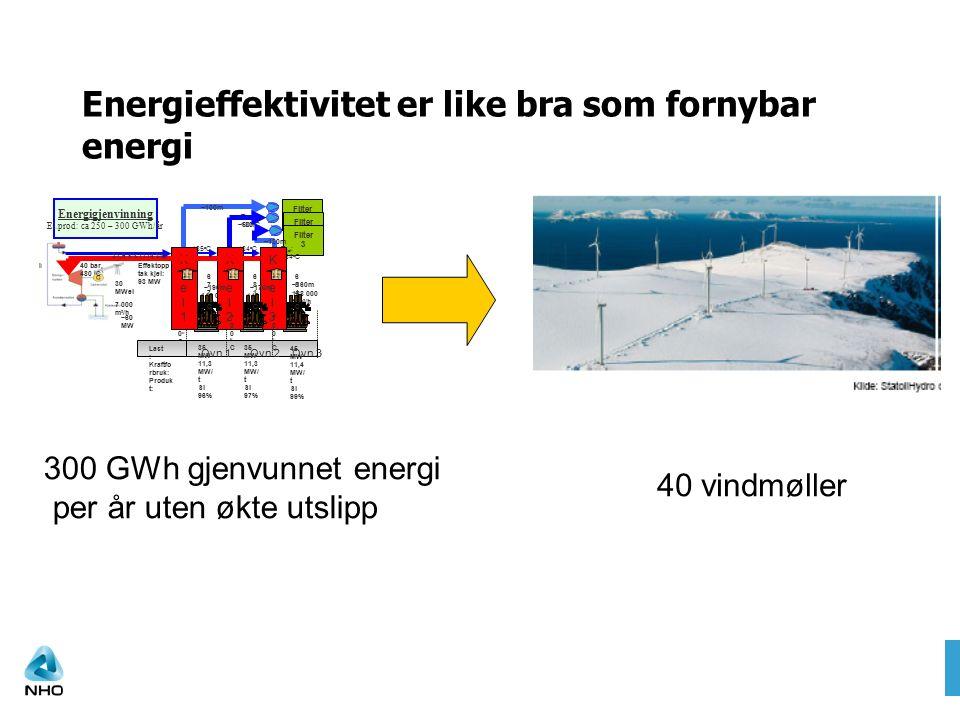 Ovn 1Ovn 2Ovn 3 700oC700oC Filter 1 Filter 2 Filter 3 T filter : 180 o C ~50m ~120m ~100m 142 000 Nm 3 /h 188 000 Nm 3 /h 164/236GWh Inv.:250/350mill 185 o CT kjel : 184 o C 184 o C 35 MW 11,3 MW/ t Si 96% 35 MW 11,3 MW/ t Si 97% 45 MW 11,4 MW/ t Si 99% Kjel3Kjel3 684oC684oC 700oC700oC Kjel2Kjel2 681oC681oC Kjel1Kjel1 677oC677oC ~190m~170m ~160m Last : Kraftfo rbruk: Produk t: 40 bar, 480 o C 31,6 k/s (114 t/h) 30 MWel Energigjenvinning El.prod: ca 250 – 300 GWh/år 7 000 m 3 /h Effektopp tak kjel: 93 MW ~60 MW 700oC700oC Energieffektivitet er like bra som fornybar energi 300 GWh gjenvunnet energi per år uten økte utslipp 40 vindmøller