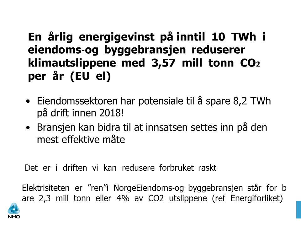 En årlig energigevinst på inntil 10 TWh i eiendoms ‐ og byggebransjen reduserer klimautslippene med 3,57 mill tonn CO 2 per år (EU el) Eiendomssektoren har potensiale til å spare 8,2 TWh på drift innen 2018.