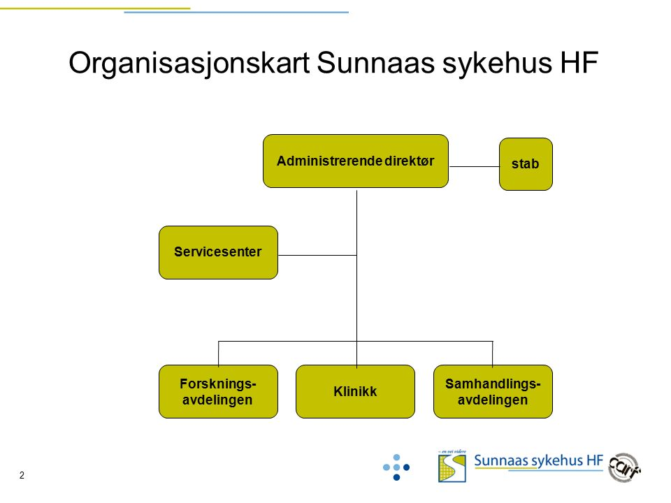 2 Organisasjonskart Sunnaas sykehus HF stab Administrerende direktør Forsknings- avdelingen Servicesenter Samhandlings- avdelingen Klinikk
