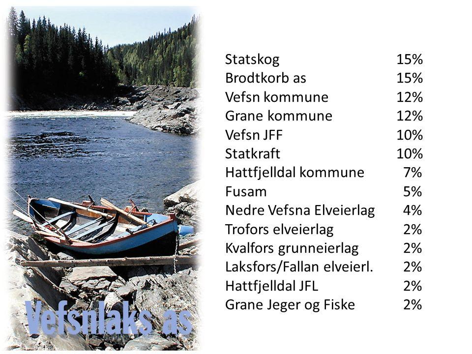 Statskog15% Brodtkorb as15% Vefsn kommune12% Grane kommune12% Vefsn JFF10% Statkraft10% Hattfjelldal kommune 7% Fusam 5% Nedre Vefsna Elveierlag 4% Trofors elveierlag 2% Kvalfors grunneierlag 2% Laksfors/Fallan elveierl.