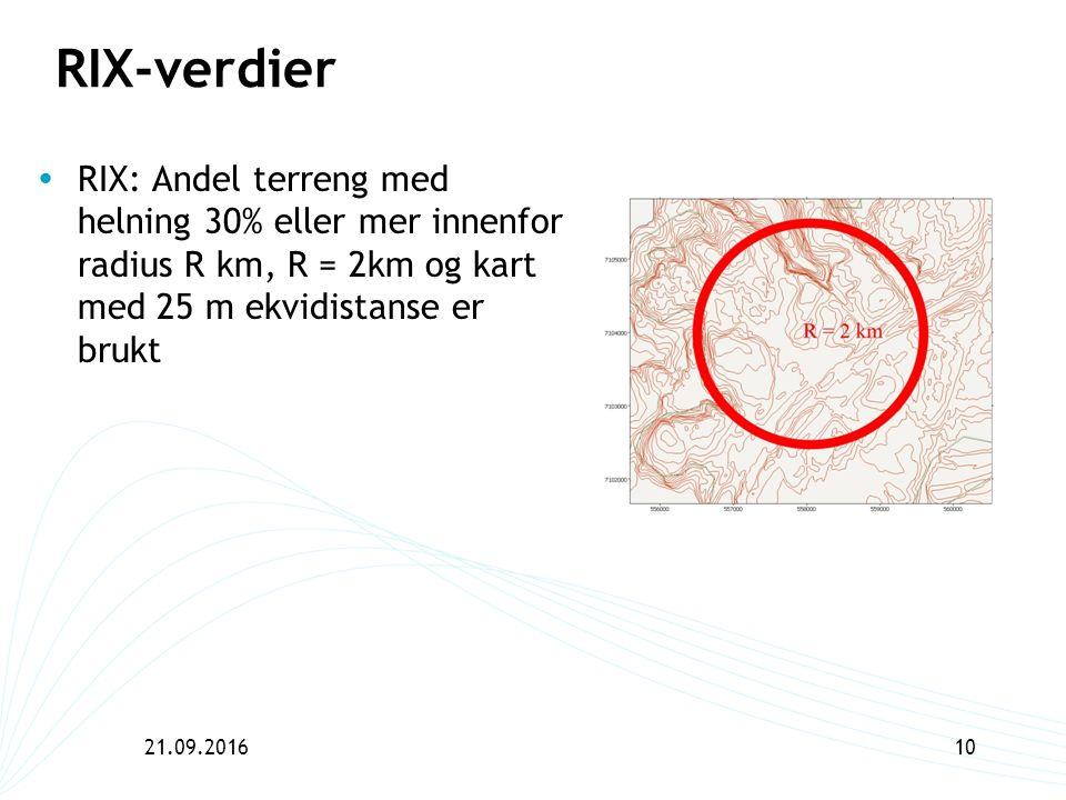 21.09.201610 RIX-verdier  RIX: Andel terreng med helning 30% eller mer innenfor radius R km, R = 2km og kart med 25 m ekvidistanse er brukt